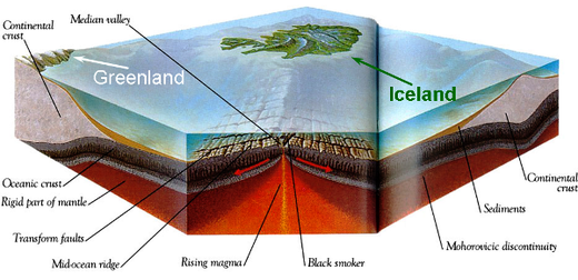 Greenland mantle plumes