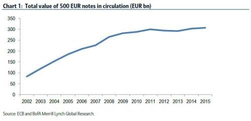 500 EUR in circulation chart
