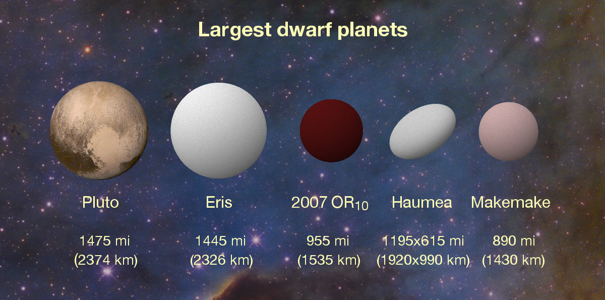 the whole solar system with dwarf planets - photo #9