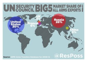Share of Arms Export