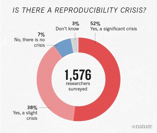 scientific study reproducibility crisis