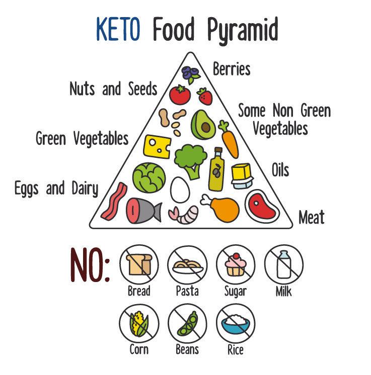 The Keto Diet: Benefits beyond weight loss -- Health & Wellness ...