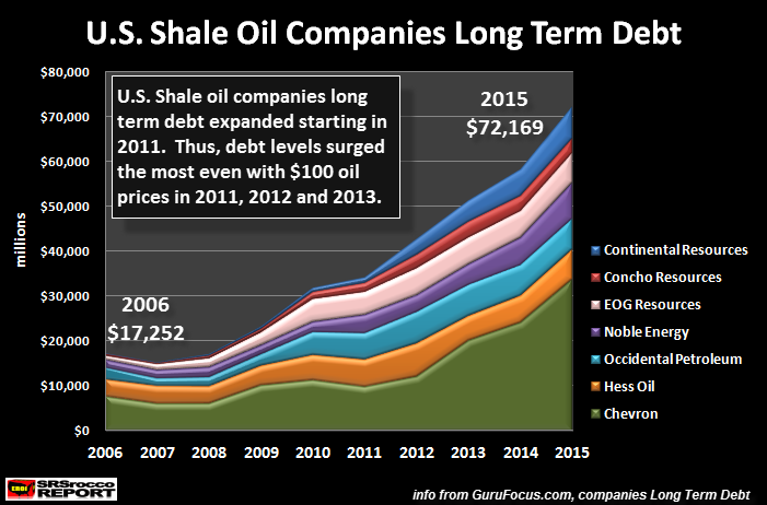 economy of shale oil Shale oil: another layer of us power june 15, 2017 summary there's scarcely a reason to point out how geopolitically important energy is energy, particularly oil, is a source of geopolitical power.