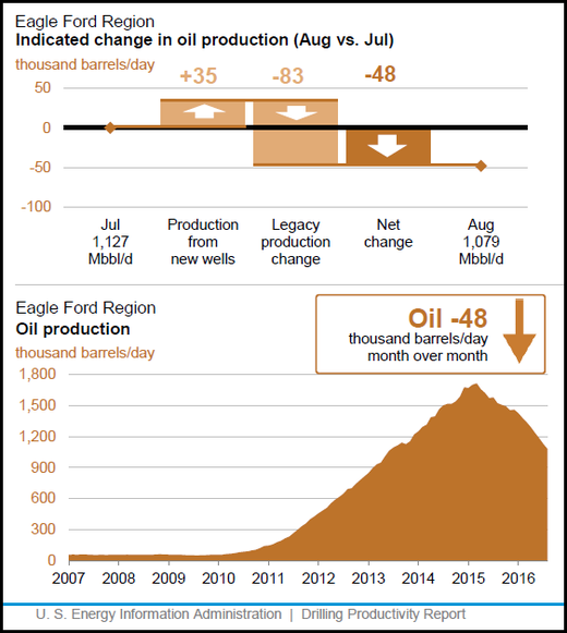 Eagle Ford oil production chart