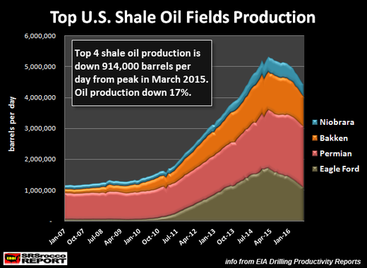 US Shale oil fields production chart