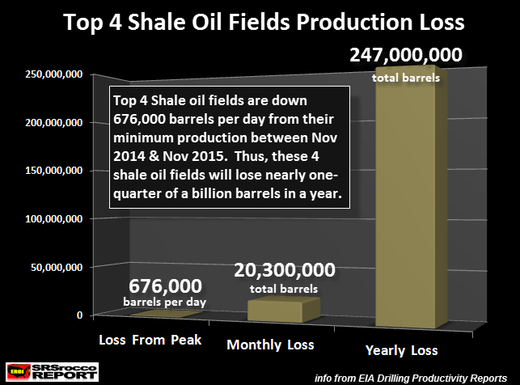 Top 4 Shale oil fields production loss chart