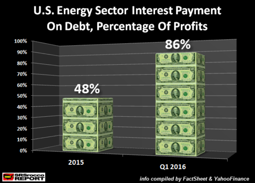 US energy sector debt interes as percentage of profits chart