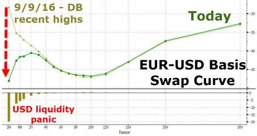euros vs us dollar chart