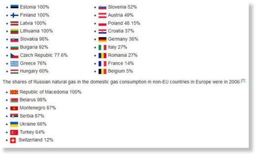 Odsetek wielkości zapotrzebowania UE na gaz zaspokajanego przez dostawy z Rosji