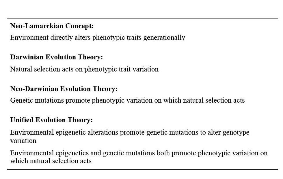 Unified Theory Of Evolution Darwins Theory That Natural Selection