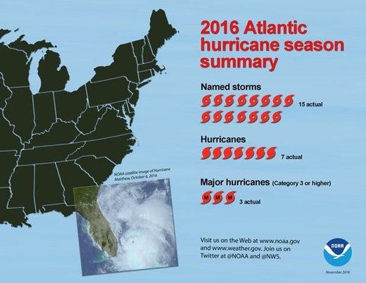 Atlantic Hurricane season ends above normal in count says NOAA scientists