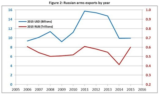 Russianarms exports