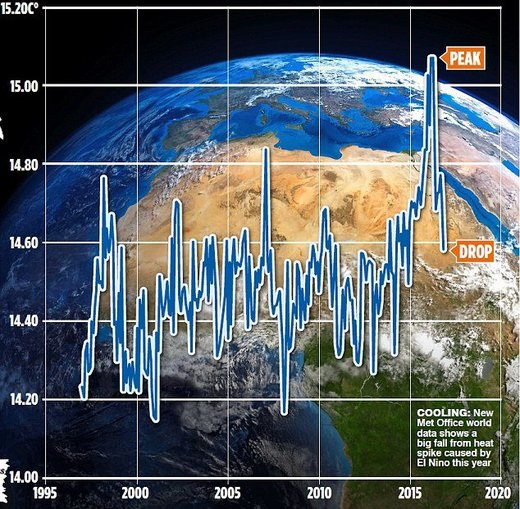 global cooling climate change
