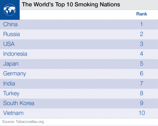 top smoking nations