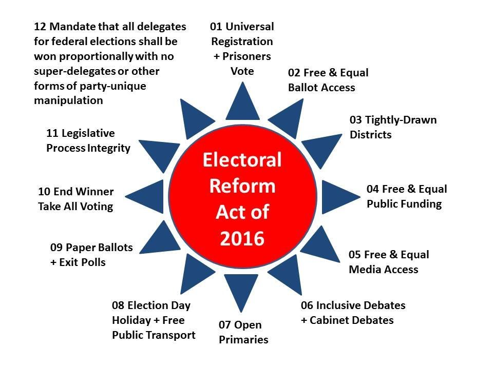 election reform Election reform pdx 59 likes follow us here for official updates and meeting time/locations from the portland branch of ranked choice voting see more of election reform pdx on facebook.