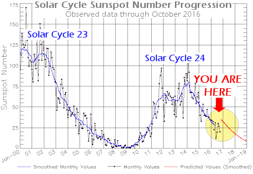 Solar Cycle Sunspot Number Progression Observed data through October 2016