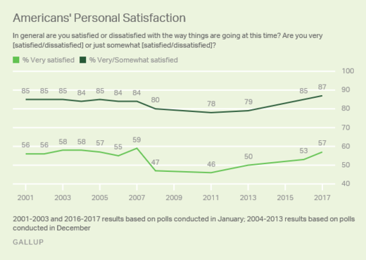 personal satisfaction scores