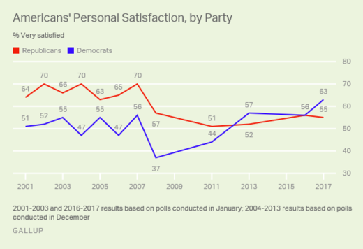 political party personal satisfaction