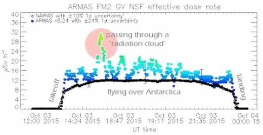ARMAS radiation cloud data