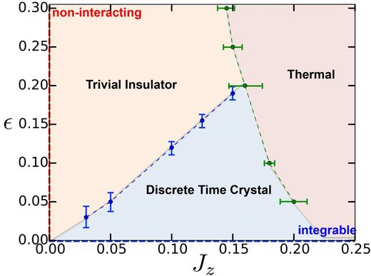 Time crystal graph