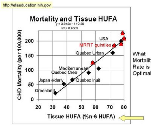 Unsaturated fatty acids mortality
