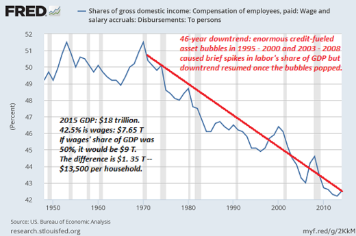 domestic income graph