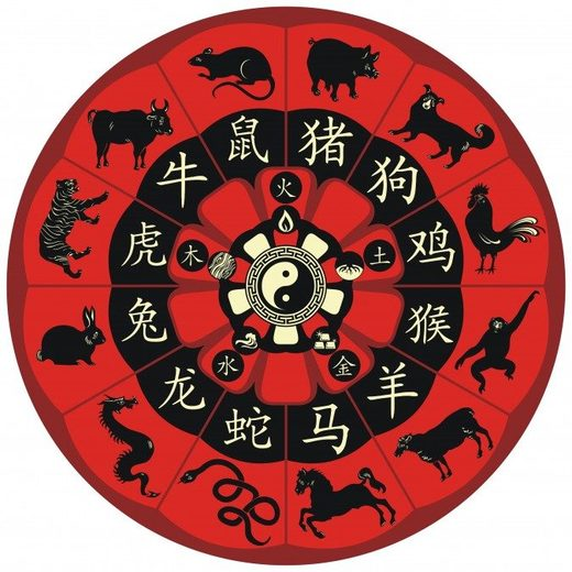 The Chinese zodiac wheel