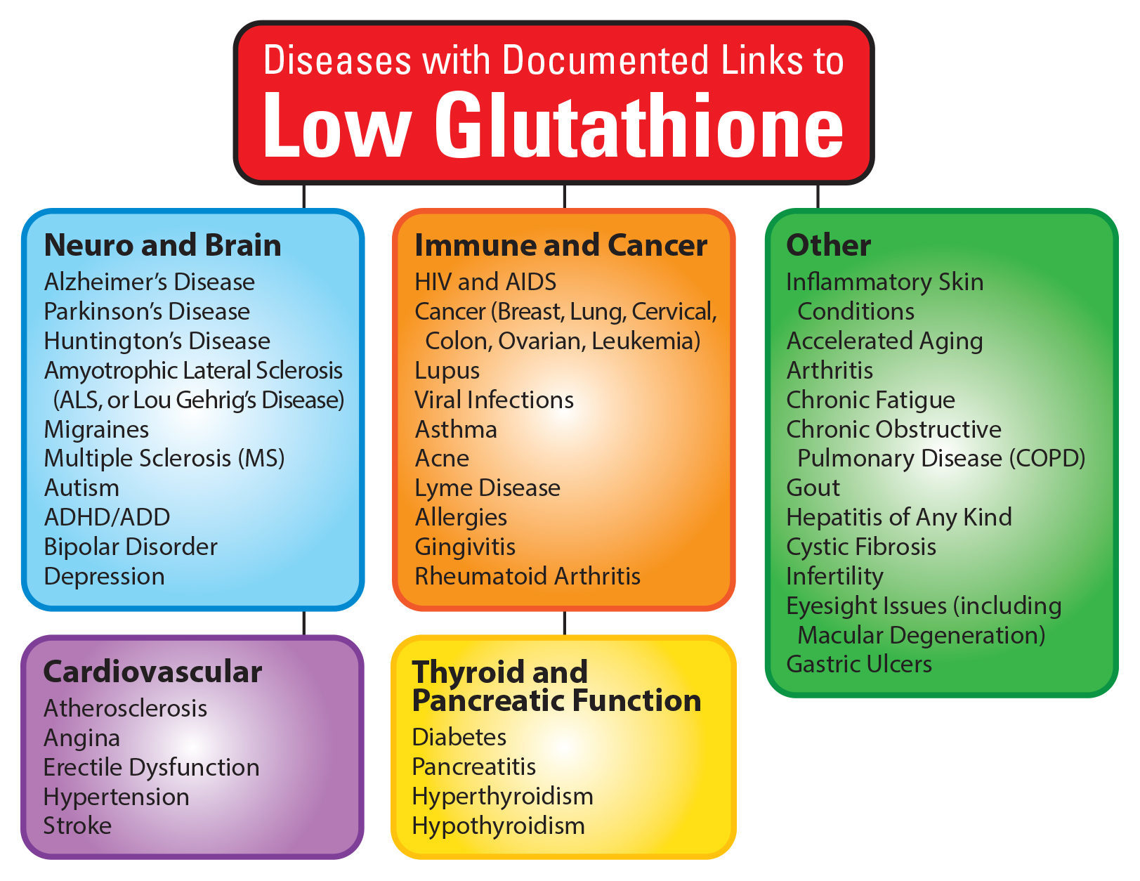 benefits of glutathione Glutathione is an antioxidant produced in cells it's comprised largely of three amino acids: glutamine, glycine, and cysteine glutathione levels in the body may be reduced by a number of.