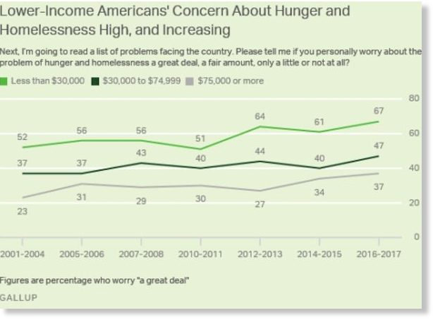 average american worries to increase wealth and status These new status behaviours are what i call 'inconspicuous consumption' none of the consumer choices that the term covers are inherently obvious or ostensibly material but they are, without question, exclusionary eschewing an overt materialism, the rich are investing significantly more in education.