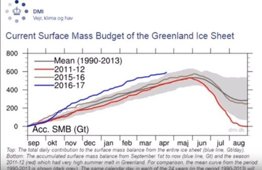 Greenland ice growth