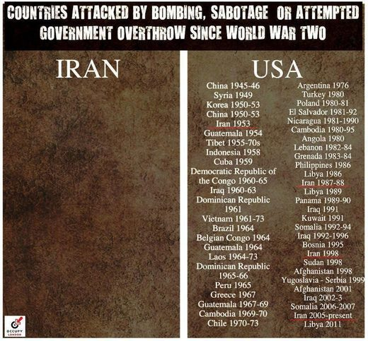 counties attacked or invaded by iran vs us meme