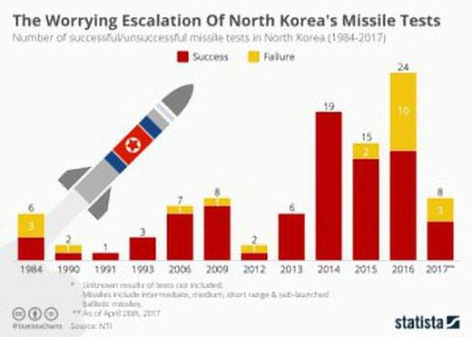 The worrying escalation of North Korea's missile tests
