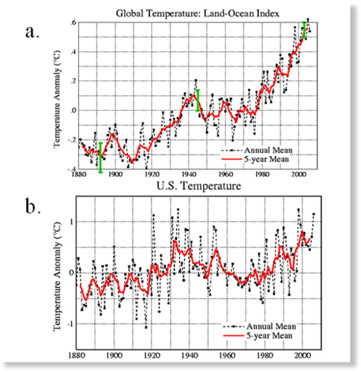 Fig 1 20th century temps; top—global; bottom– US