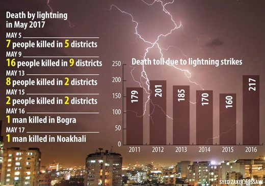 Lightning strikes have killed 62 people in Bangladesh so far in 2017