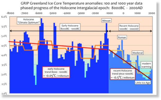 ice age graph