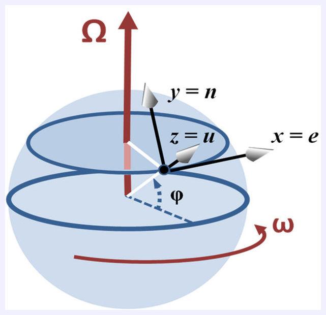 Coriolis Effect Described Centuries Before Coriolis Lived Science