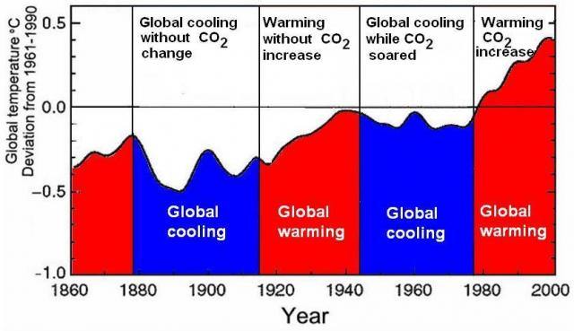 2010  -  Where Does it Fit in the Warmest Year List?