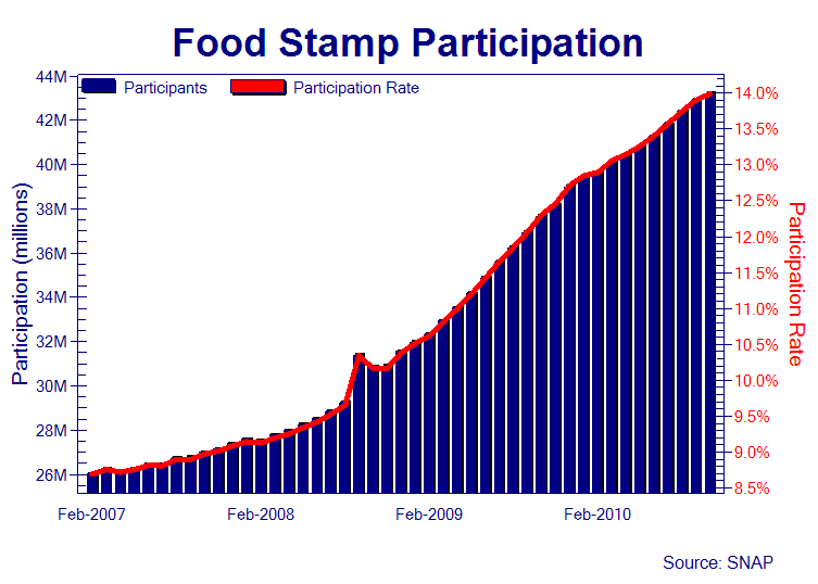 Food insecurity soars: Food stamp program in U.S is largest it has ever been
