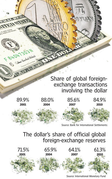 transactions involving the dollar chart