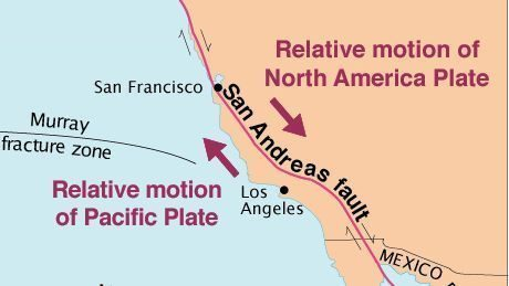 relative motion san andreas fault