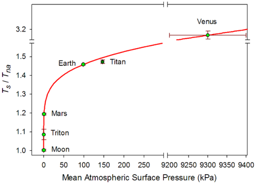atmospheric pressure different planets