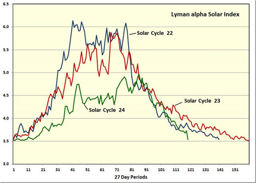 lyman alpha solar cycles 22-24