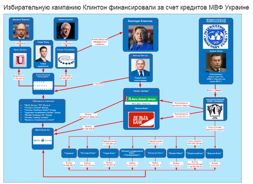 CyberBerkut charts the relationship between the Pinchuk outlays and Clinton receipts