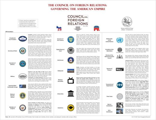 council on foreign relations cfr