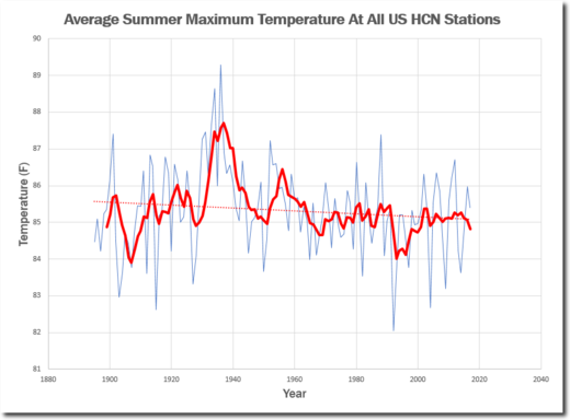 Summers are getting much cooler in the US - Climate scientists saying exact opposite