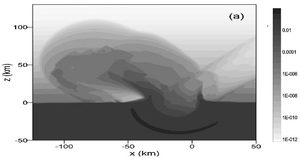Analysis of an oblique asteroid impact. . Density distributions are shown. The plume expands outside the wake in an oblique impact.