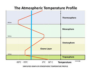 Temperature of the atmospheric layers