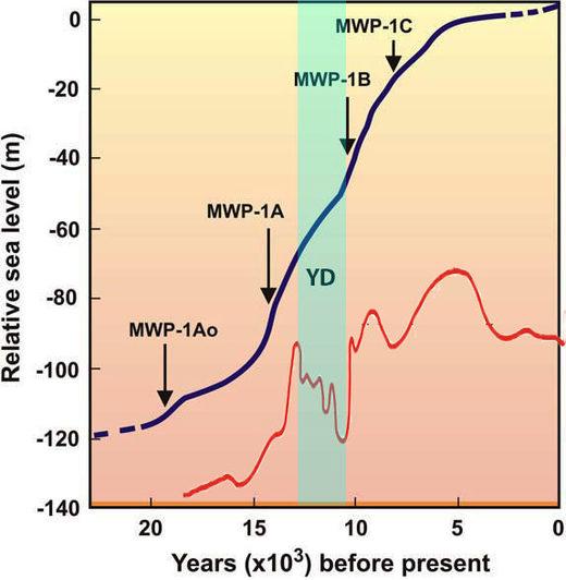Sea level VS global temperature (20000BP-Now)