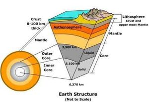 Earth's internal structure