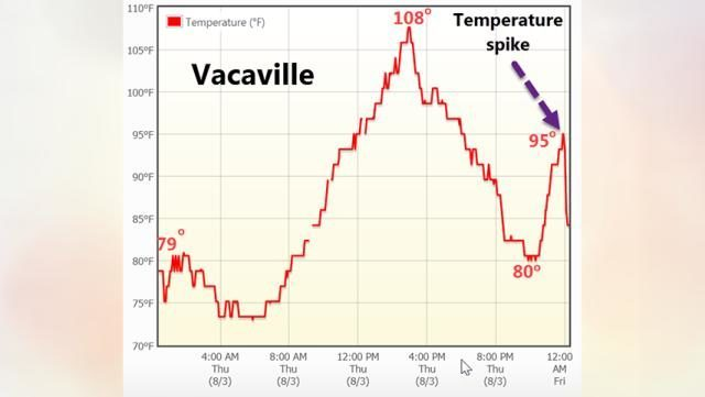 Rare 39 heat burst 39 event causes overnight temperature spike for Vacaville weather